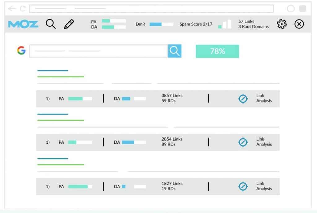 選擇引用的資料來源前,先用MozBar了解網站Domain在搜尋引擎中的強度。Source: MozBar